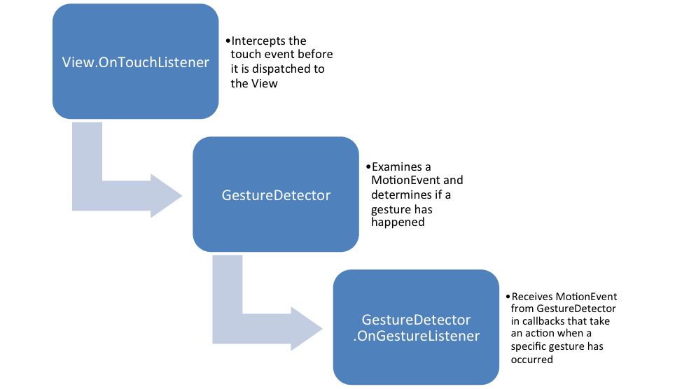 Unpacking Fling Detection in Android Applications