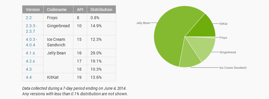 2014-06-18 03_07_24-Dashboards _ Android Developers